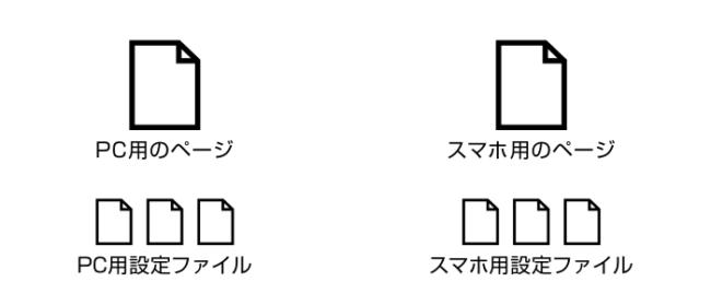 1つのページにつき2つのファイルを用意する