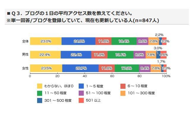 ブログのアクセス数調査2013年版