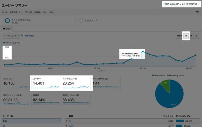 ブログ開始から10か月後のアクセス数