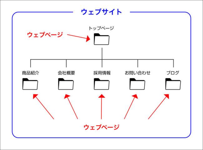 ウェブサイト概念図