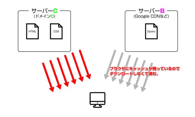 同じCDNを利用するサイト