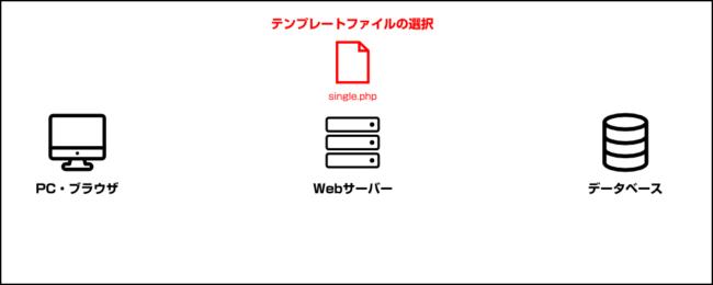 テンプレートファイルの選択