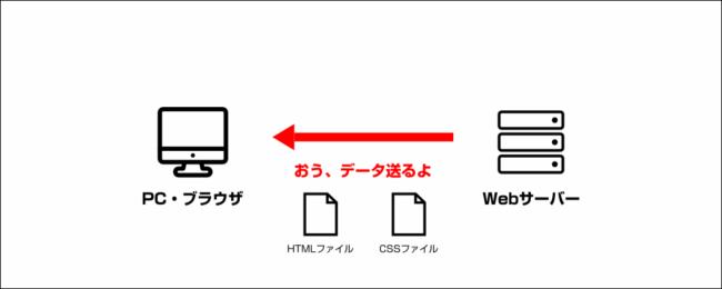 HTTPレスポンス