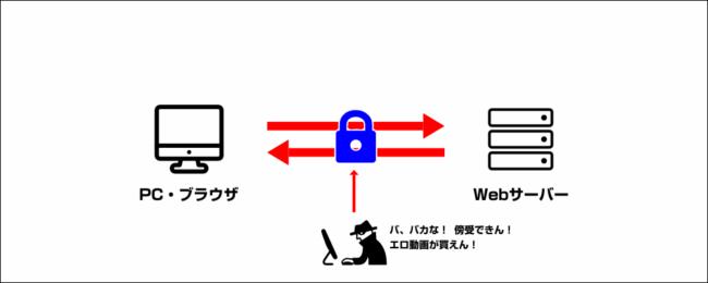 通信の暗号化