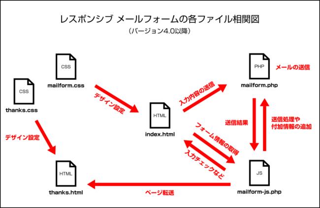 各ファイルの相関図