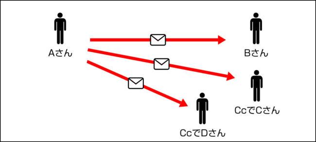 Ccを設定して送信