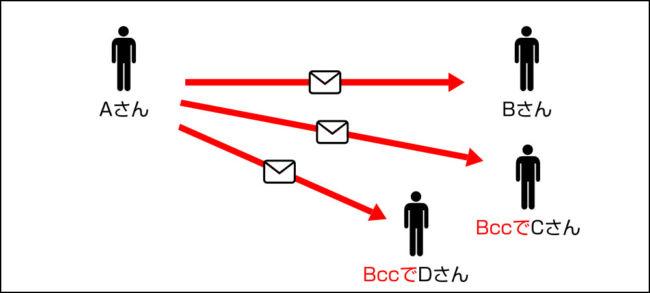 Bccで複数にメール送信