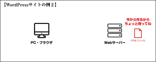 HTMLファイルの生成