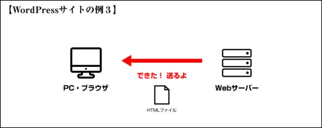 生成したHTMLファイルのレスポンス