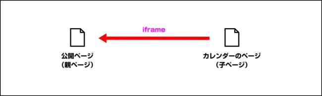 iframeの仕組み