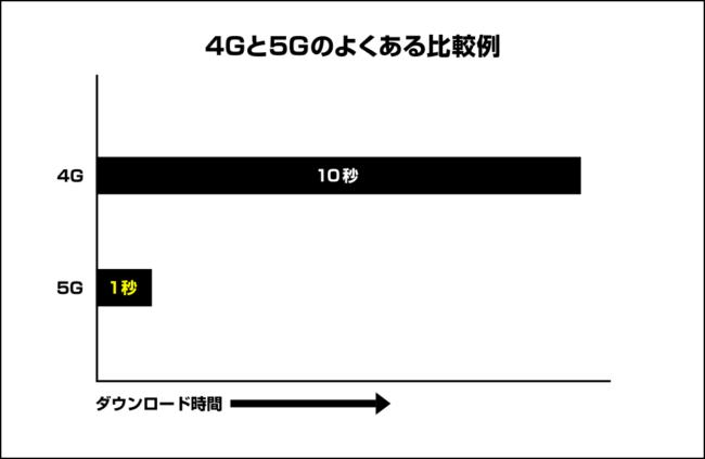 4Gと5Gのよくある比較例