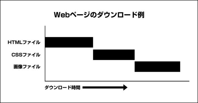 Webページのダウンロード例