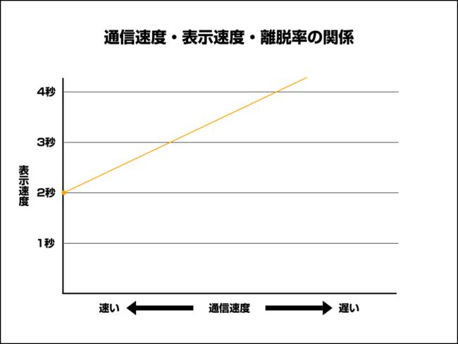 通信速度に比例して表示も遅くなる